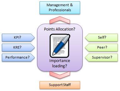 appraisal formats